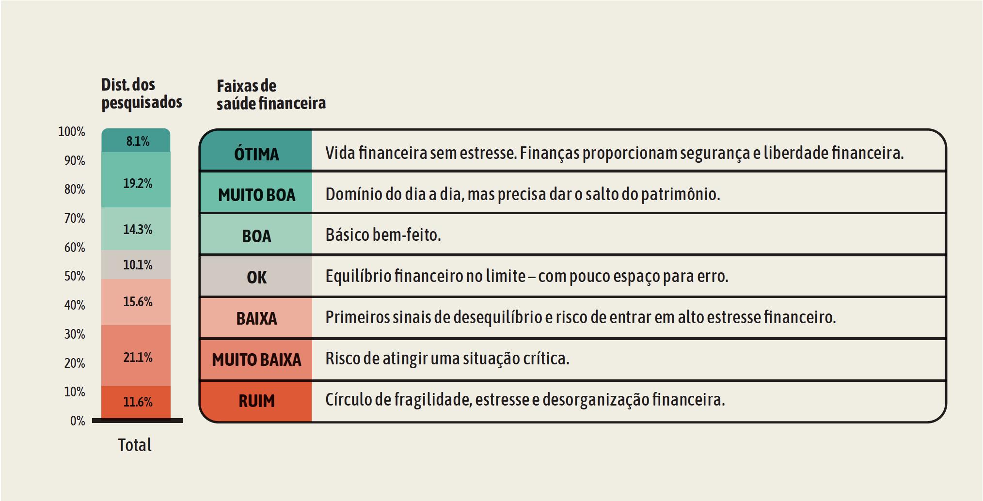 tabela sobre distribuição dos brasileiros por nível financeiro, endividamento, finanças e relação com dinheiro