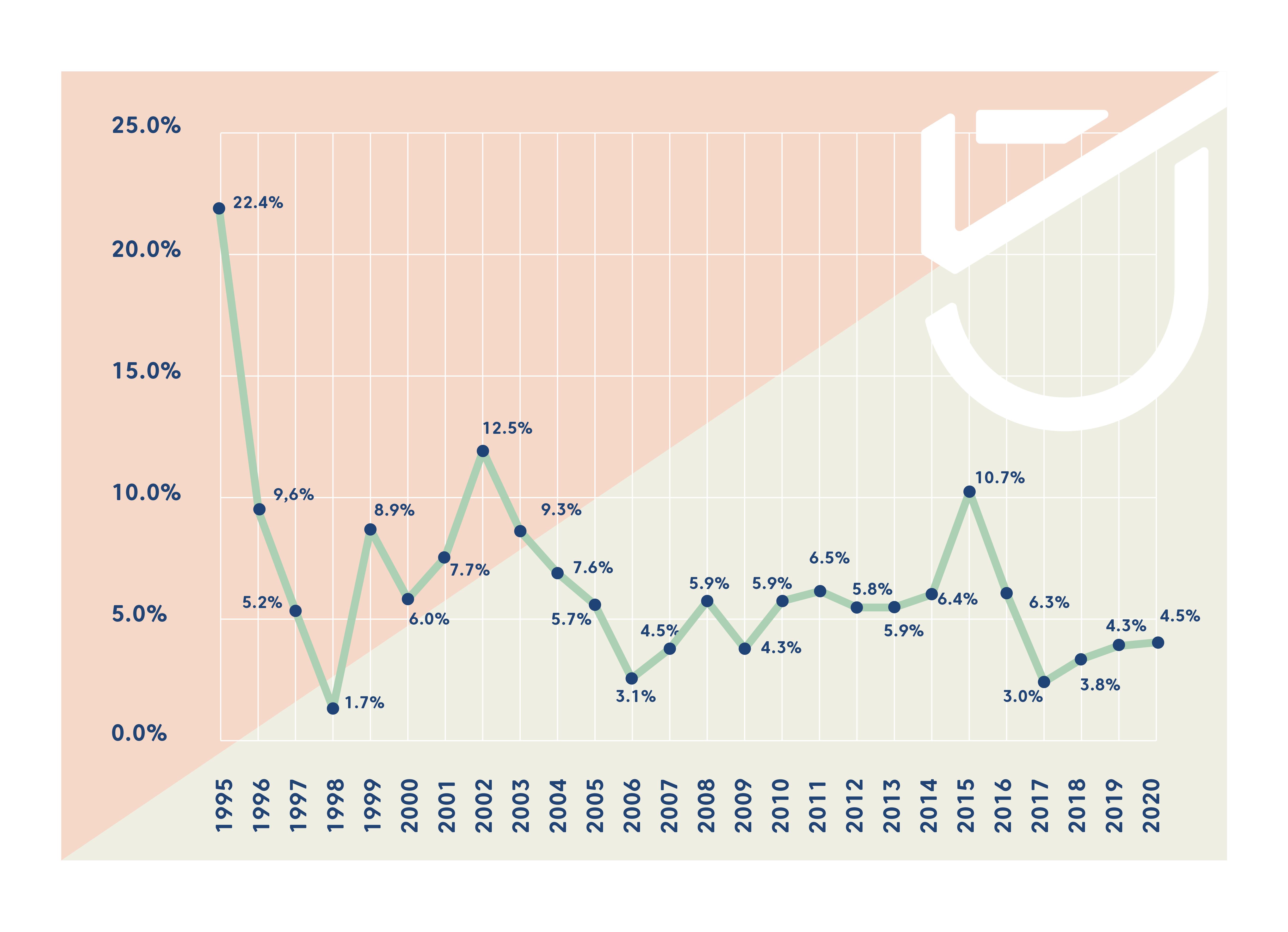 a inflação no brasil entre 1995 a 2020