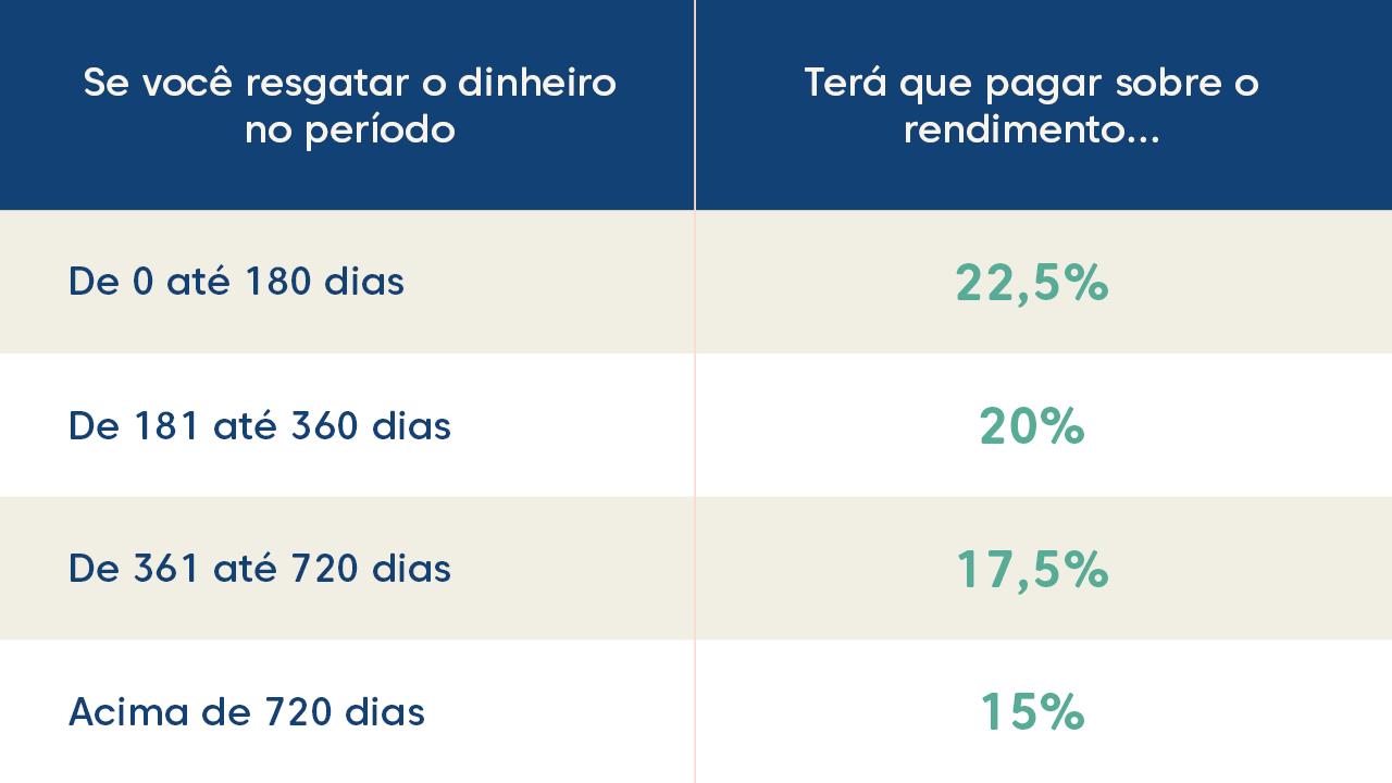 Tabela progressiva de tributação de investimentos. Imposto de renda de investimentos.